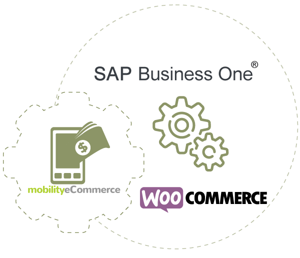 WooCommerce SAP®Business One Integration | MobilityeCommerce