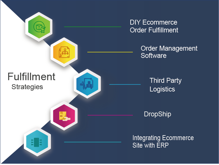 Best Fulfillment Strategies for Your eCommerce Business