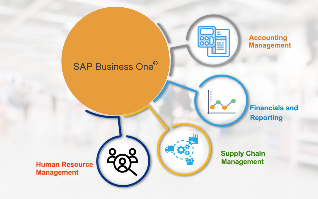 Integrate SAP Business One with Amazon, Walmart, or Jet Marketplace